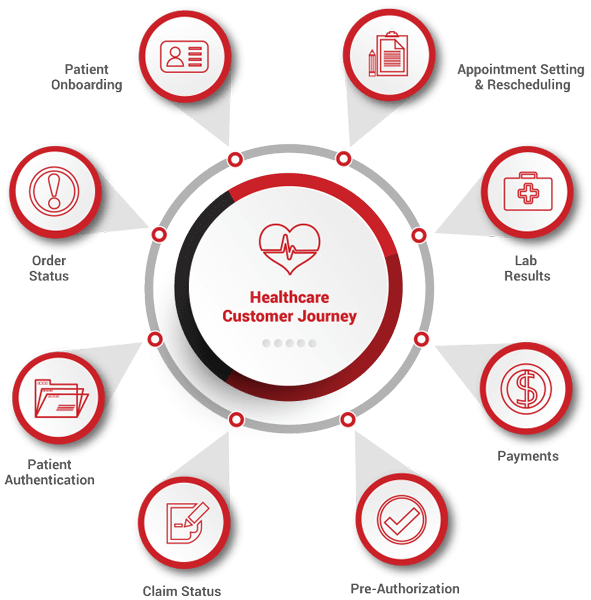 Customer Journey Using Call Center Automation for Healthcare Administration Processes