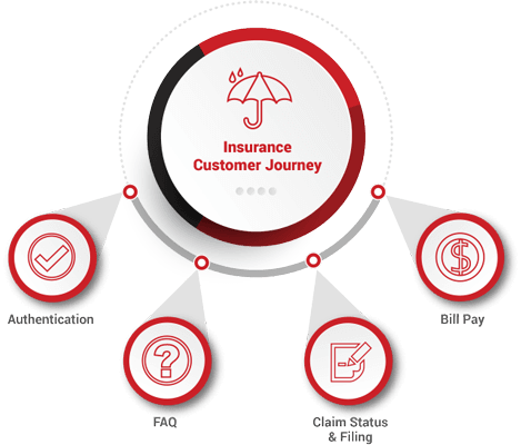 Insurance Customer Journey Automated By Call Center AI