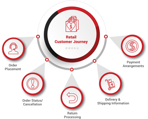 Retail Industry Customer Self Service Journey