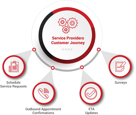 Customer Journey Facilitated By Service Provider With Omnichannel Call Center Capabilities