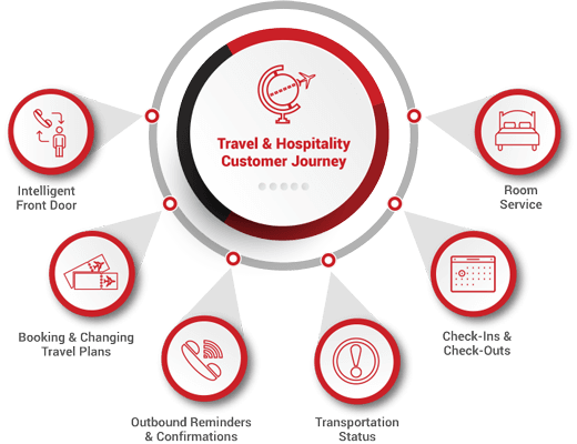Travel and Hospitality Customer Voice Self Service Journey