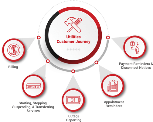 Utilities Customer Journey Employs AI Bots To Let Customers Serve Themselves