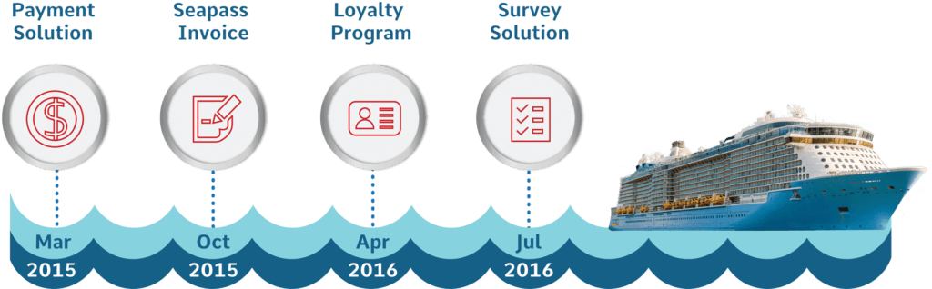 Royal Caribbean Case Study Automation Progression 1