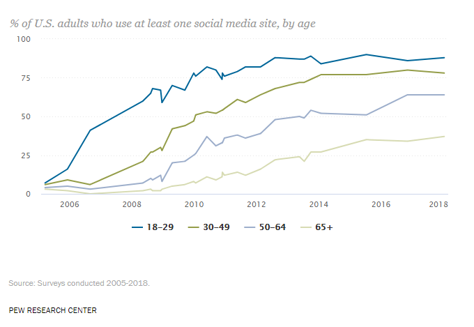 Adults who use at least one social media account, by age
